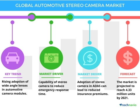 Technavio has published a new report on the global automotive stereo camera market from 2017-2021. (Graphic: Business Wire)