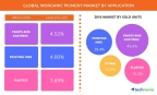 Technavio has published a new report on the global inorganic pigment market from 2017-2021. (Graphic: Business Wire)