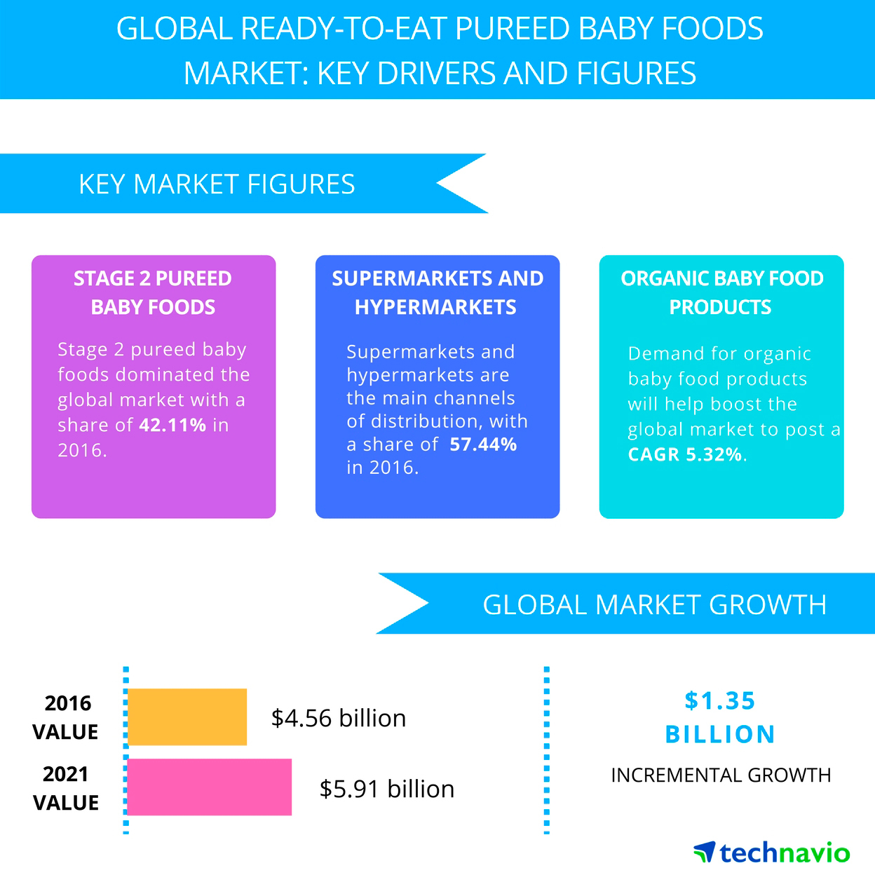 Technavio has published a new report on the global ready-to-eat pureed baby foods market from 2017-2021. (Graphic: Business Wire)