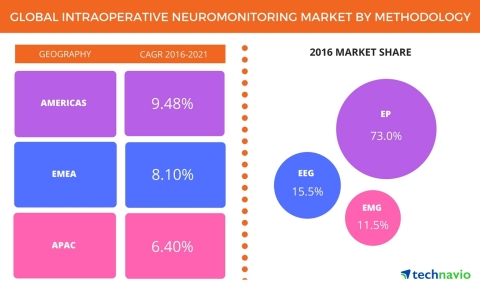 Technavio has published a new report on the global intraoperative neuromonitoring (IONM) market from 2017-2021. (Graphic: Business Wire)
