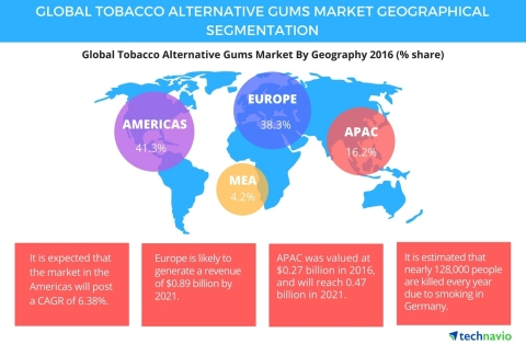 Technavio has published a new report on the global tobacco alternative gums market from 2017-2021. (Graphic: Business Wire)