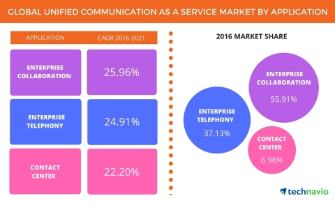 Technavio has published a new report on the global unified communication as a service (UCaaS) market from 2017-2021. (Graphic: Business Wire)