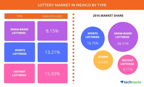 Technavio has published a new report on the lottery market in Mexico from 2017-2021. (Graphic: Business Wire)