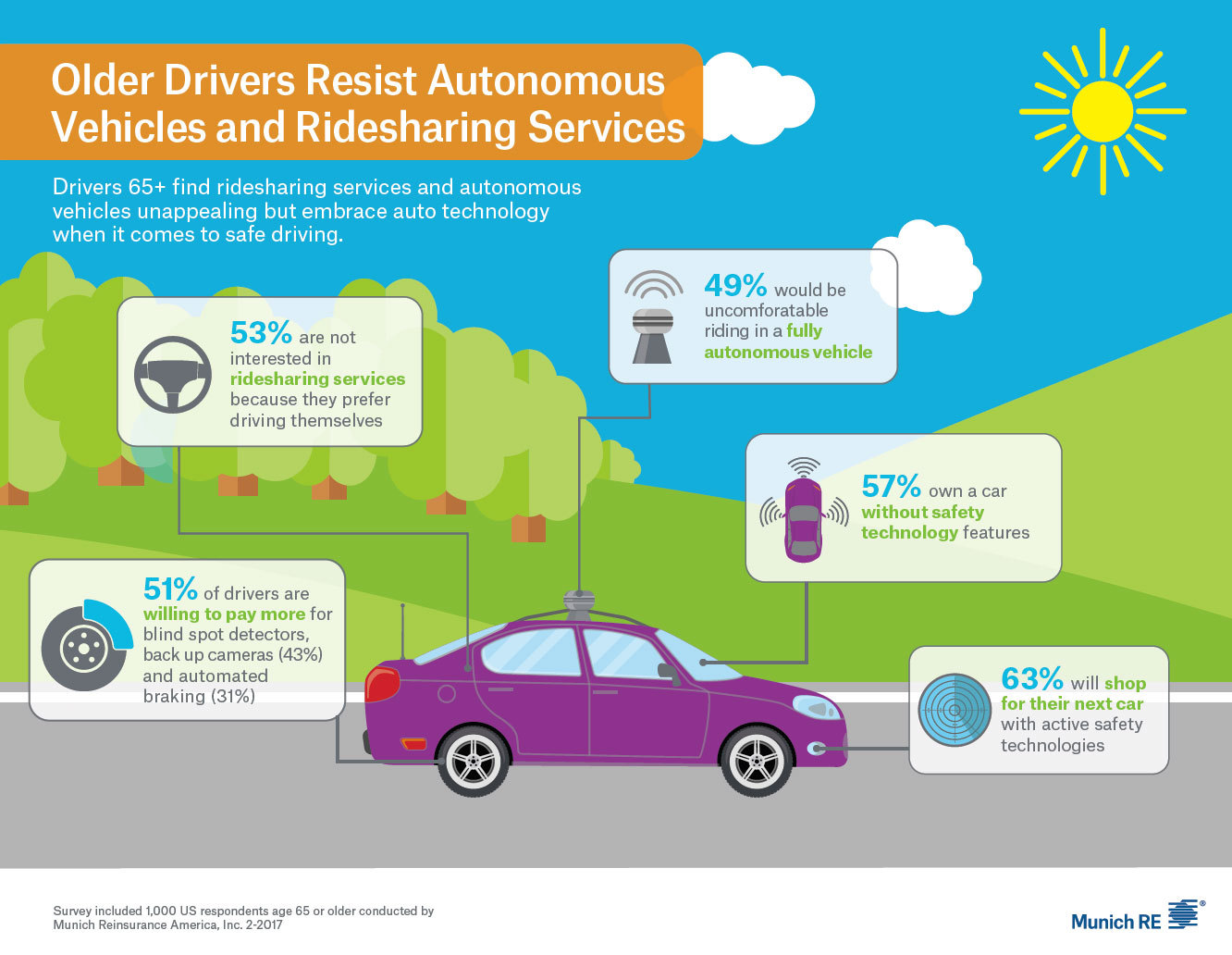 Munich Re Infographic: Older Drivers Resist Autonomous Vehicles and Ridesharing Services (Graphic: Business Wire)