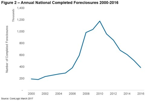 Figure 2 – Annual National Completed Foreclosures 2000-2016 (Graphic: Business Wire)