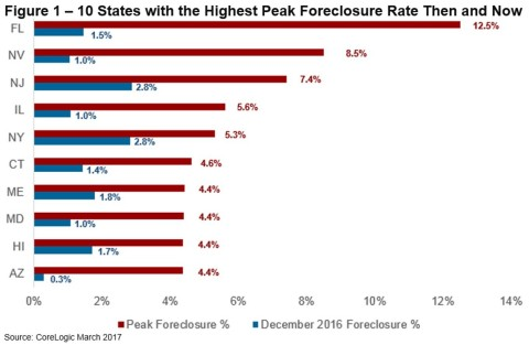 Figure 1 – 10 States with the Highest Peak Foreclosure Rate Then and Now (Graphic: Business Wire)