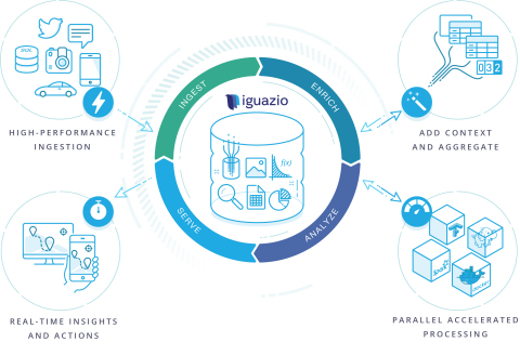 Continuous analytics with iguazio's data platform simplifies and accelerates the entire data stack. (Graphic: Business Wire)