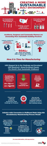 Creating a More Sustainable Built Environment. (Graphic: Business Wire)