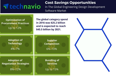 Technavio has published a new report on the global engineering design development software market fr ...