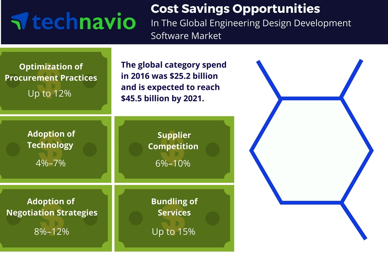 Technavio has published a new report on the global engineering design development software market from 2017-2021. (Graphic: Business Wire)