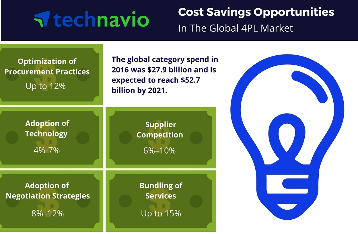 Technavio has published a new report on the global 4PLmarket from 2017-2021. (Graphic: Business Wire)