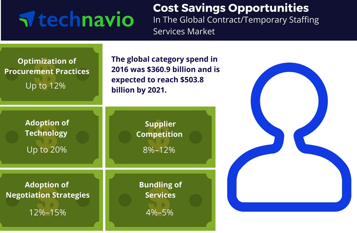 Technavio has published a new report on the global contract or temporary staffing services market from 2017-2021. (Graphic: Business Wire)