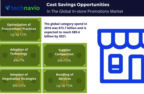 Technavio has published a new report on the global in-store promotions market from 2017-2021. (Photo: Business Wire)