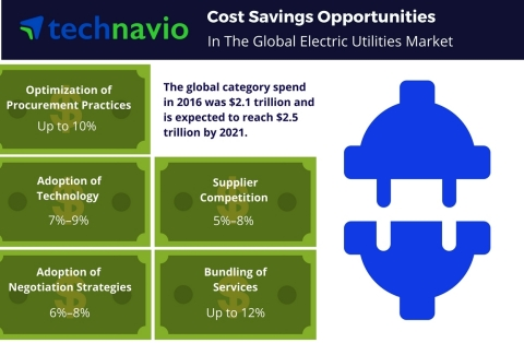 Technavio has published a new report on the global electric utilities market from 2017-2021. (Photo: Business Wire)
