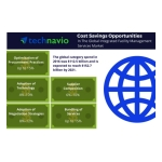 Technavio has published a new report on the global integrated facility management services market from 2017-2021. (Graphic: Business Wire)