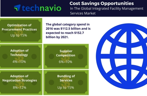 Technavio has published a new report on the global integrated facility management services market fr ...
