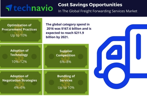 Technavio has published a new report on the global freight forwarding services market from 2017-2021. (Graphic: Business Wire)
