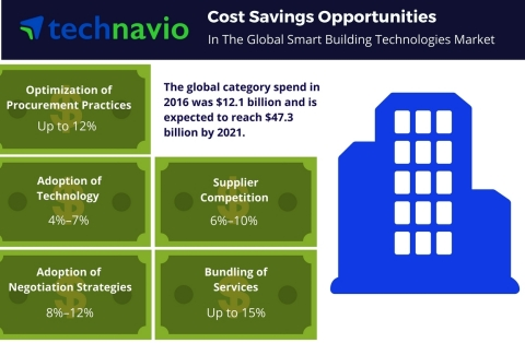 Technavio has published a new report on the global smart building technologies market from 2017-2021. (Photo: Business Wire)
