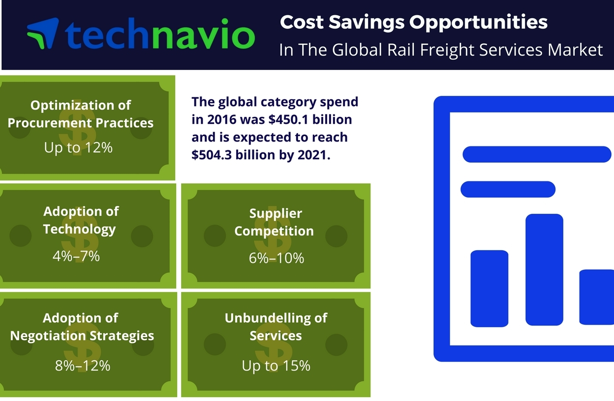 Technavio has published a new report on the global rail freight services market from 2017-2021. (Photo: Business Wire)
