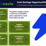 Technavio has published a new report on the global energy auditing services market from 2017-2021. (Graphic: Business Wire)