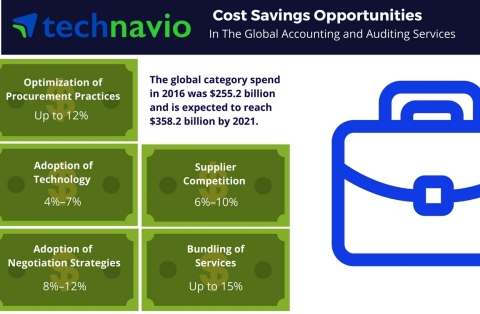 Technavio has published a new report on the global accounting and auditing services market from 2017-2021. (Graphic: Business Wire)