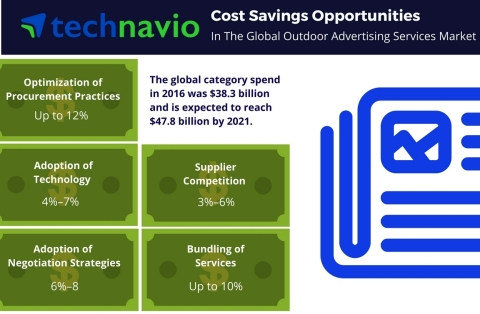 Technavio has published a new report on the global outdoor advertising services market from 2017-2021. (Graphic: Business Wire)