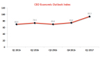 CEO Economic Outlook Index (Photo: Business Wire)