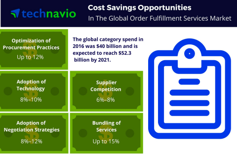 Technavio has published a new report on the global order fulfillment services market from 2017-2021. ...