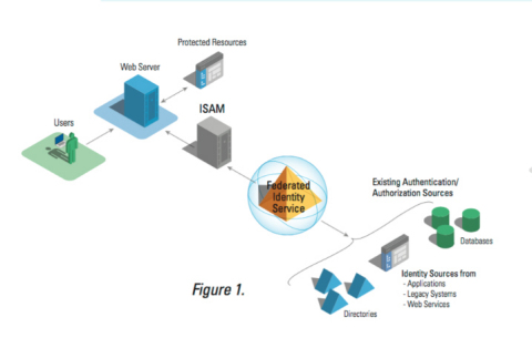 RadiantOne provides an identity hub that supports your ISAM deployment in classic WAM portal deployment. (Graphic: Business Wire)