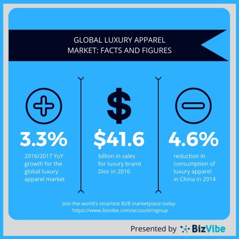 Overview of the luxury apparel market. (Graphic: Business Wire)