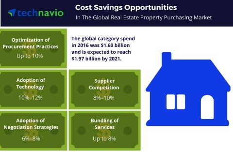 Technavio has published a new report on the global real estate property purchasing market from 2017-2021. (Graphic: Business Wire)