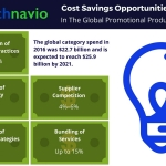 Technavio has published a new report on the global promotional products market from 2017-2021. (Graphic: Business Wire)
