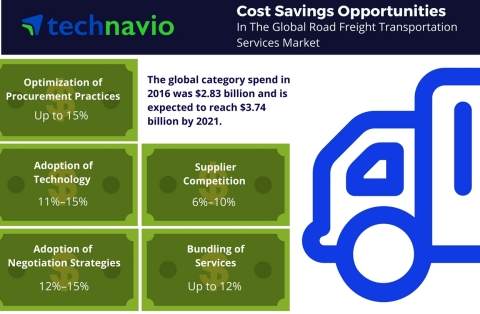 Technavio has published a new report on the global road freight transportation services market from 2017-2021. (Graphic: Business Wire)