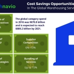 Technavio has published a new report on the global warehousing services market from 2017-2021. (Graphic: Business Wire)