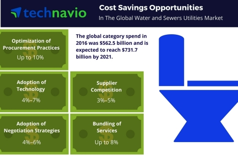 Technavio has published a new report on the global water and sewer utilities market from 2017-2021. (Graphic: Business Wire)