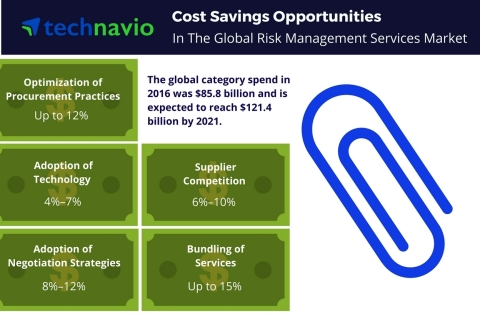 Technavio has published a new report on the global risk management services market from 2017-2021. (Graphic: Business Wire)