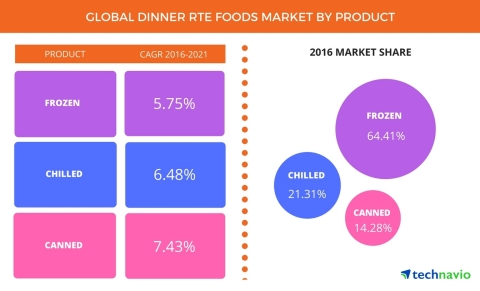 Technavio has published a new report on the global dinner RTE foods market from 2017-2021. (Graphic: Business Wire)