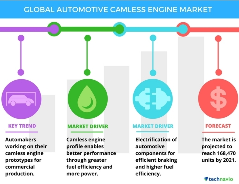 Technavio has published a new report on the global automotive camless engine market from 2017-2021. ...