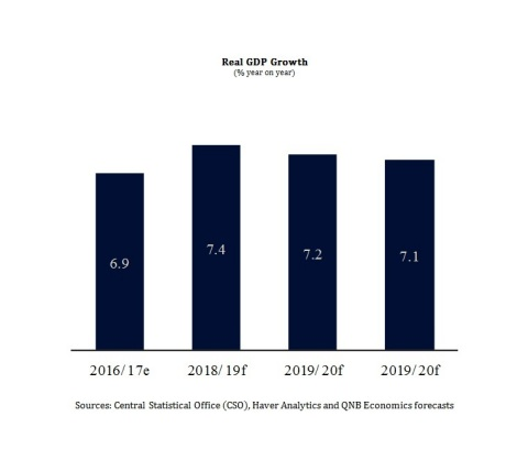 Central Statistical Office (CSO), Haver Analytics and QNB Economics forecasts (Graphic: ME NewsWire)