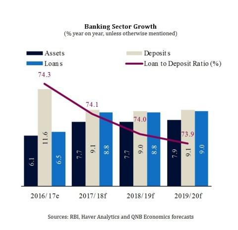 RBI, Haver Analytics and QNB Economics forecasts (Graphic: ME NewsWire)
