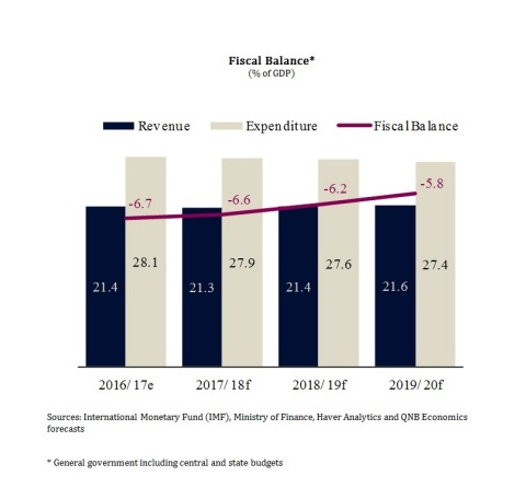 International Monetary Fund (IMF), Ministry of Finance, Haver Analytics and QNB Economics forecasts * General government including central and state budgets (Graphic: ME NewsWire)