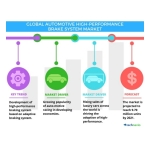 Technavio has published a new report on the global automotive high-performance brake system market from 2017-2021. (Graphic: Business Wire)