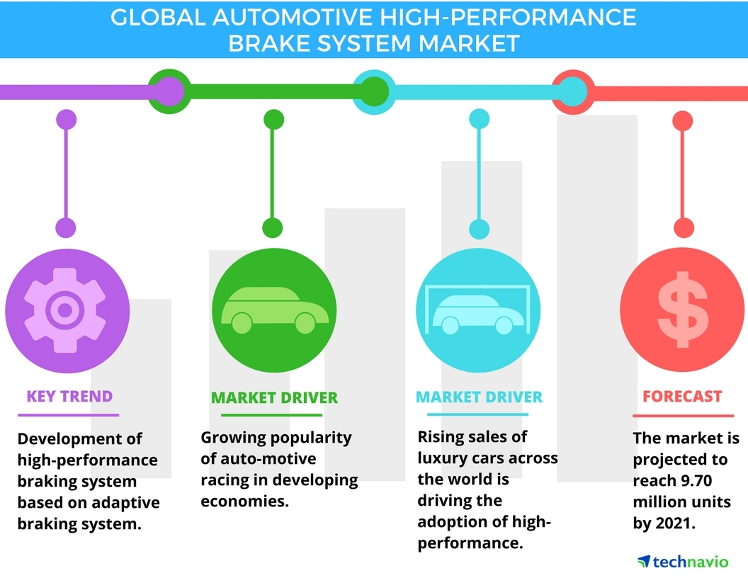 Top 5 Vendors In The Automotive High Performance Brake System Market From 2017 To 2021 Technavio Business Wire