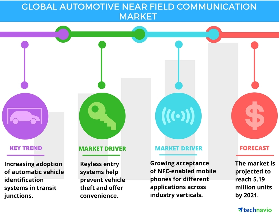 Technavio has published a new report on the global automotive near field communication system market from 2017-2021. (Graphic: Business Wire)