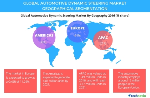 Technavio has published a new report on the global automotive dynamic steering system market from 2017-2021. (Photo: Business Wire)