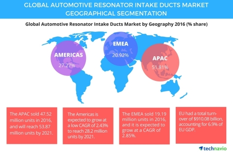 Technavio has published a new report on the global automotive resonator intake ducts market from 2017-2021. (Photo: Business Wire)