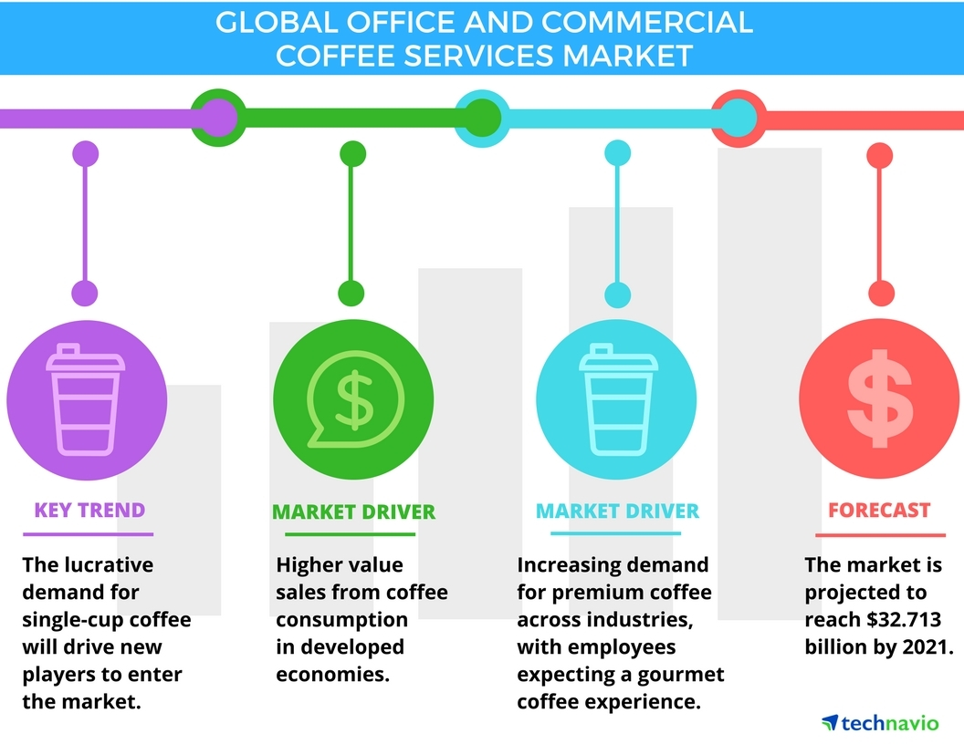 Technavio has published a new report on the global office and commercial coffee services market from 2017-2021. (Photo: Business Wire)