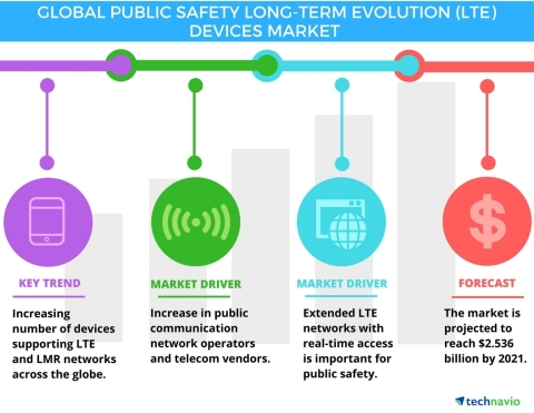 Technavio has published a new report on the global public safety LTE devices market from 2017-2021. ...