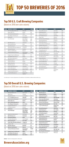 The Brewers Association today released its annual lists of the top 50 craft and overall brewing companies in the U.S., based on beer sales volume. Of the top 50 overall brewing companies, 40 were craft brewing companies. (Graphic: Business Wire)