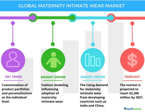 Technavio has published a new report on the global maternity intimate wear market from 2017-2021. (Graphic: Business Wire)